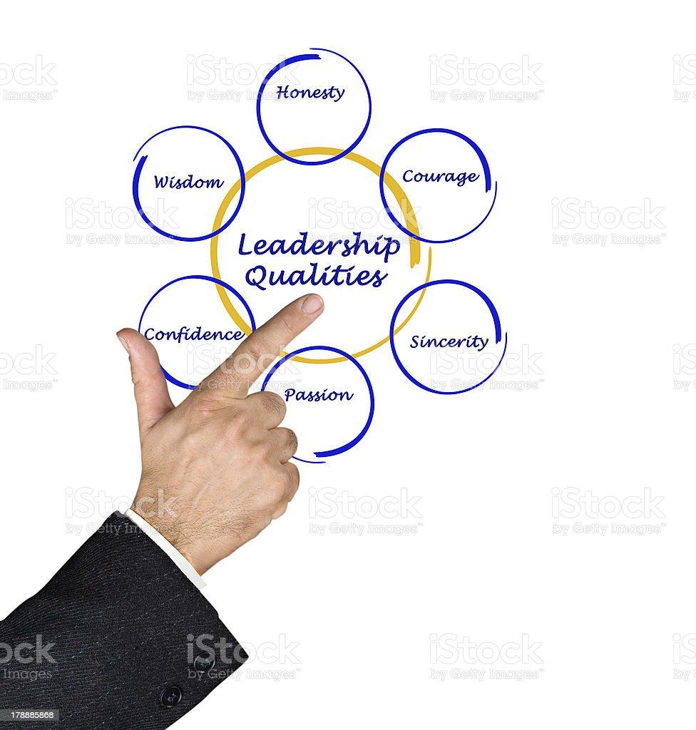 Diagram of leadership qualities royalty-free stock photo