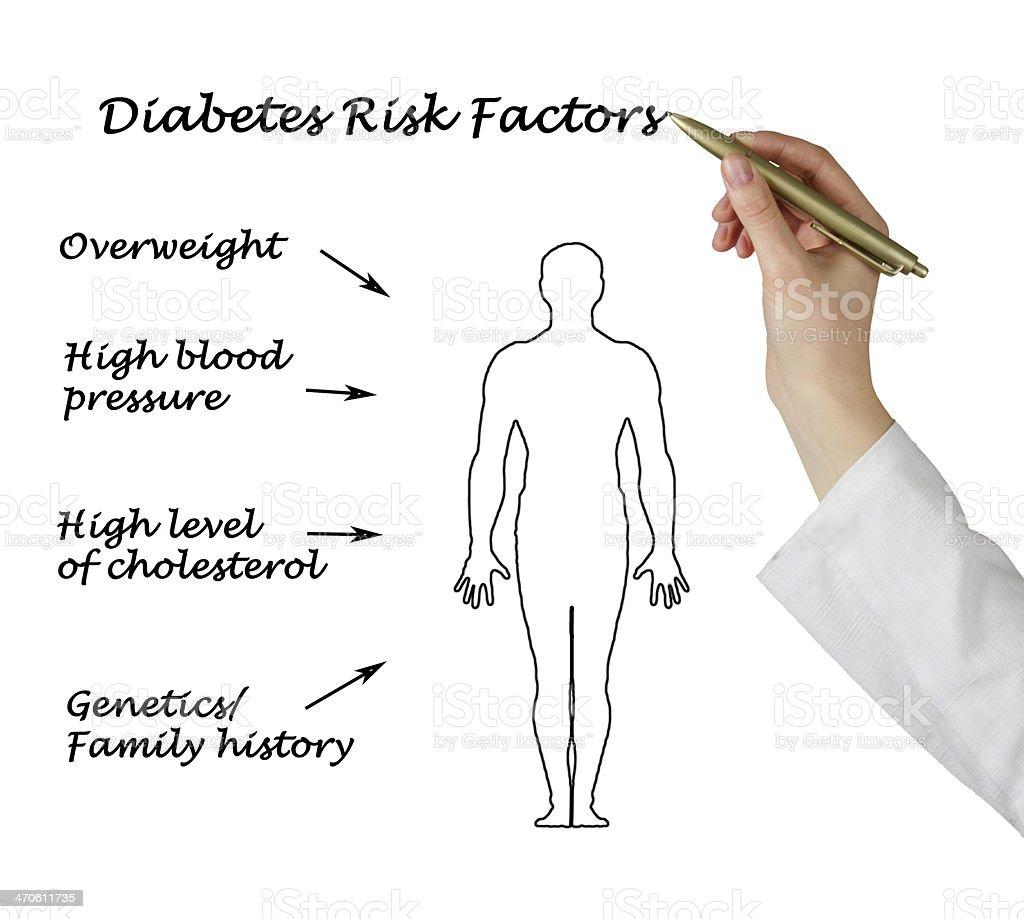 Diagram of medical diabetes risk factors royalty-free stock photo