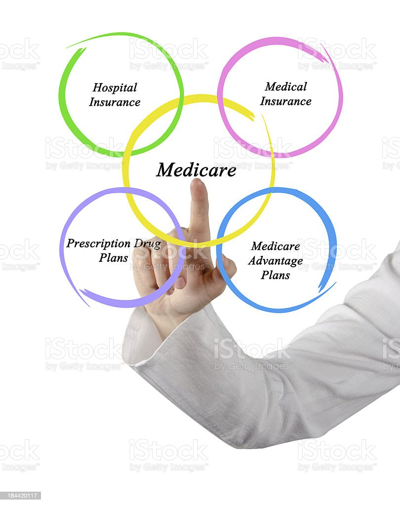 Diagram of medicare royalty-free stock photo