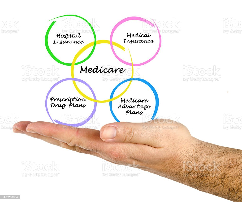 Diagram of medicare stock photo