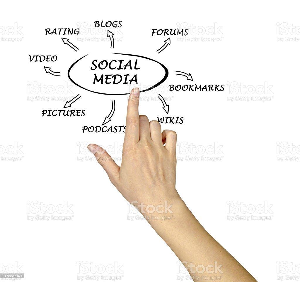 Diagram of social media royalty-free stock photo