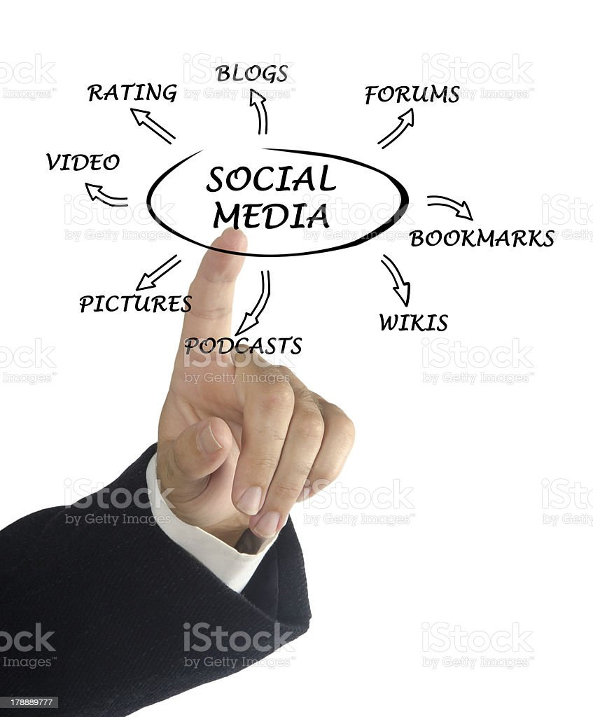 Diagram of social media royalty-free stock photo
