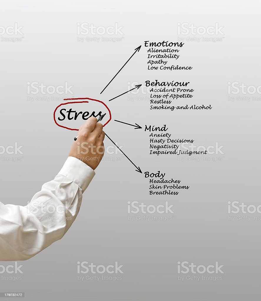 Diagram of stress consequences royalty-free stock photo