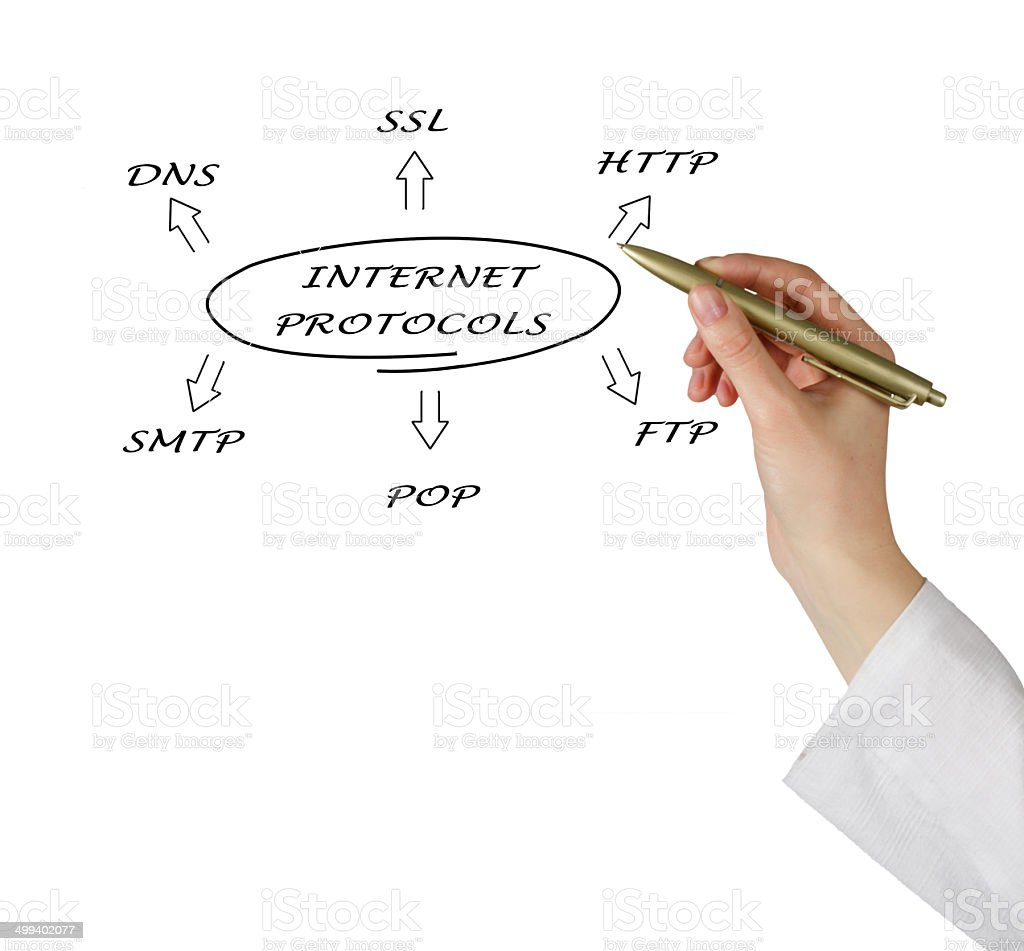 Diagram of suite of internet protocols royalty-free stock photo