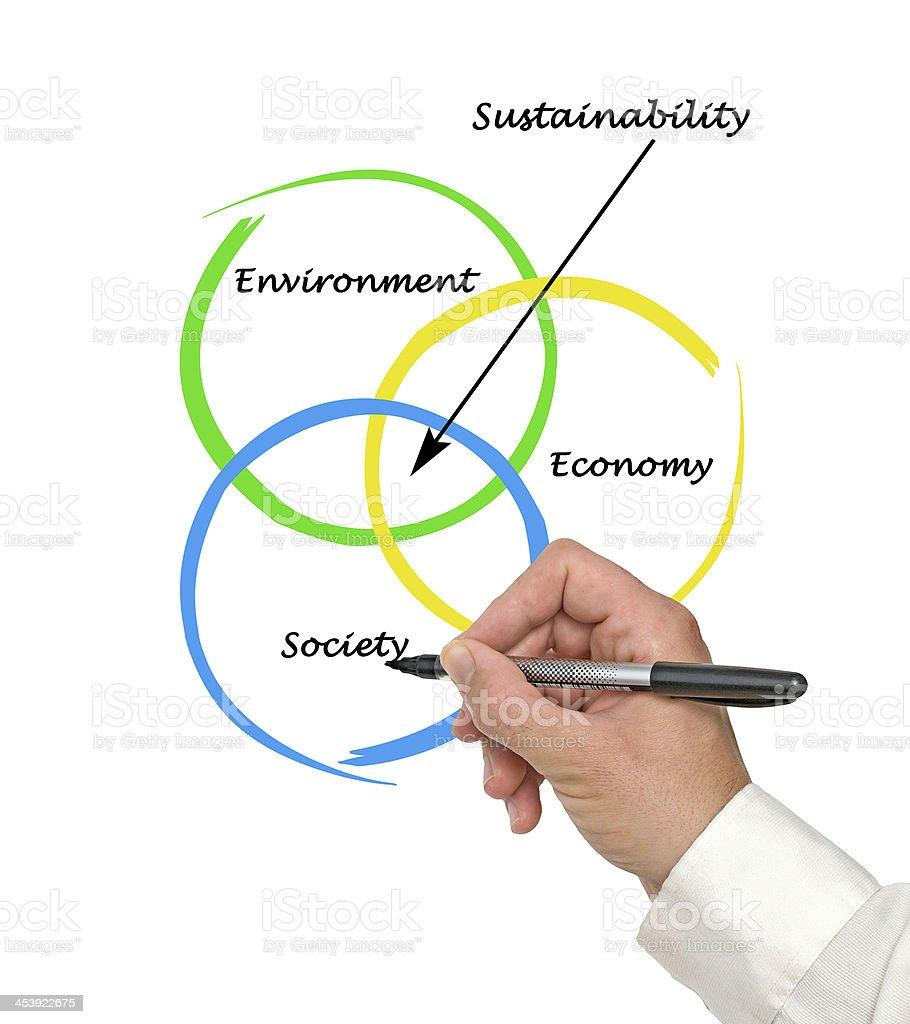 diagram of sustainability stock photo
