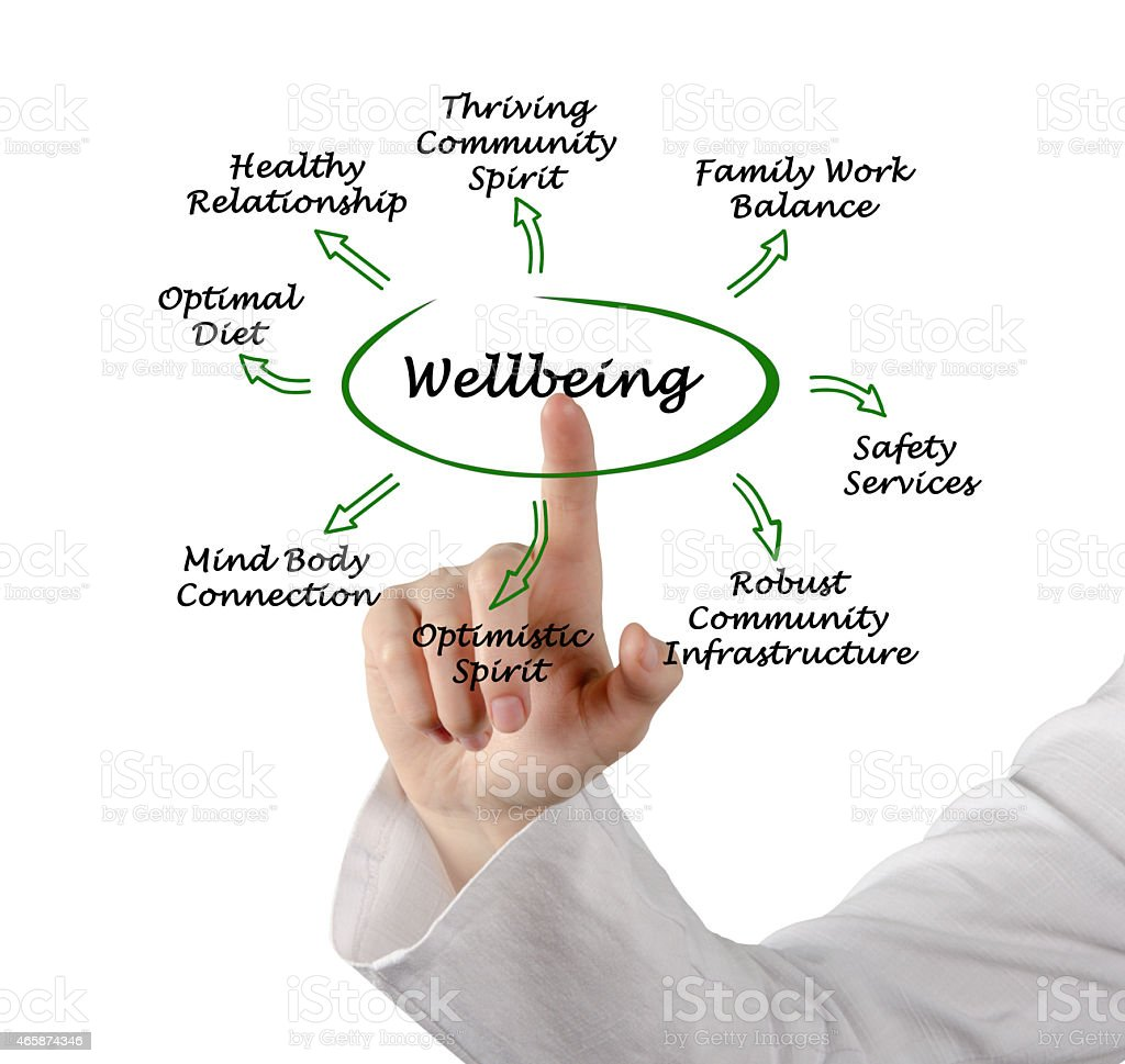 Diagram of Wellbeing stock photo