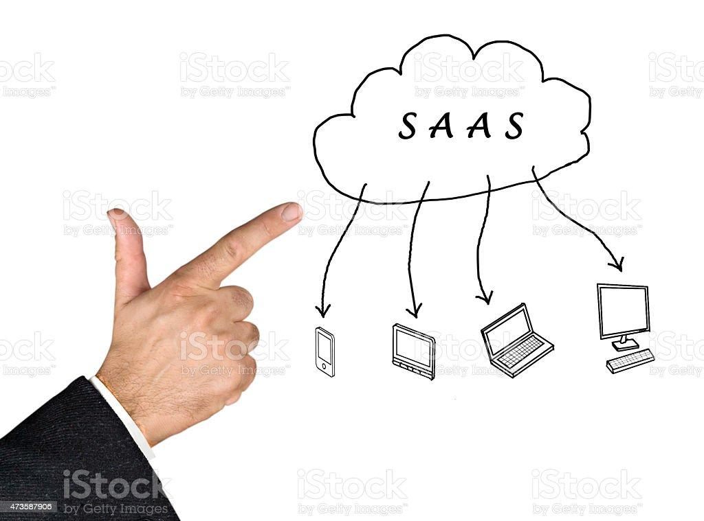 SAAS diagram stock photo