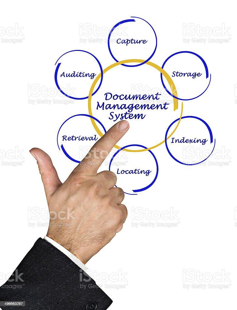 DMS diagram stock photo