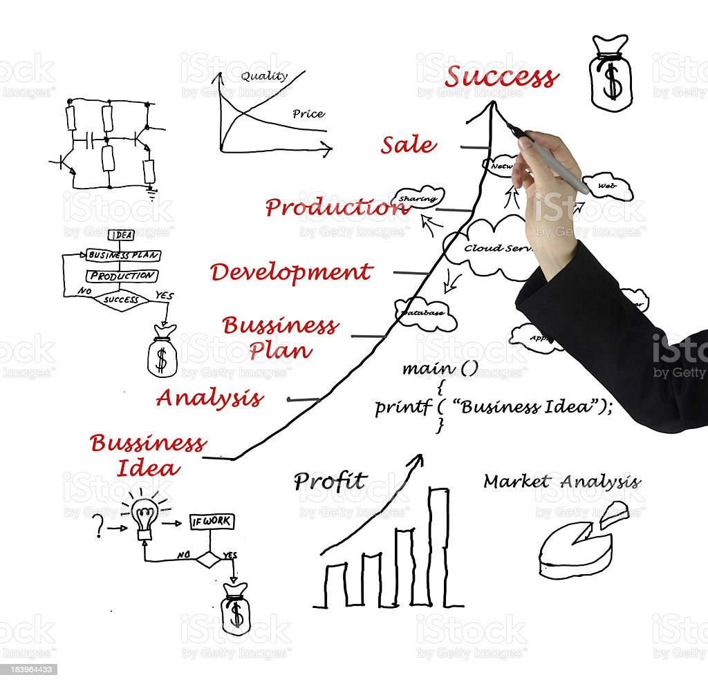 Diagram showing development of business idea and business-relate royalty-free stock photo