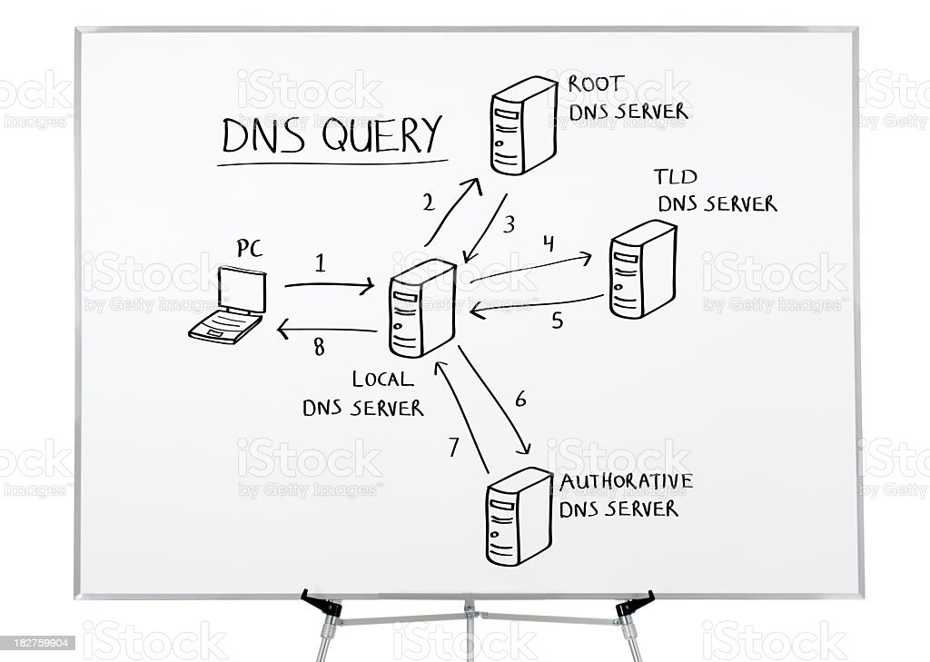 Domain Name System (DNS) drawing on whiteboard. royalty-free stock photo