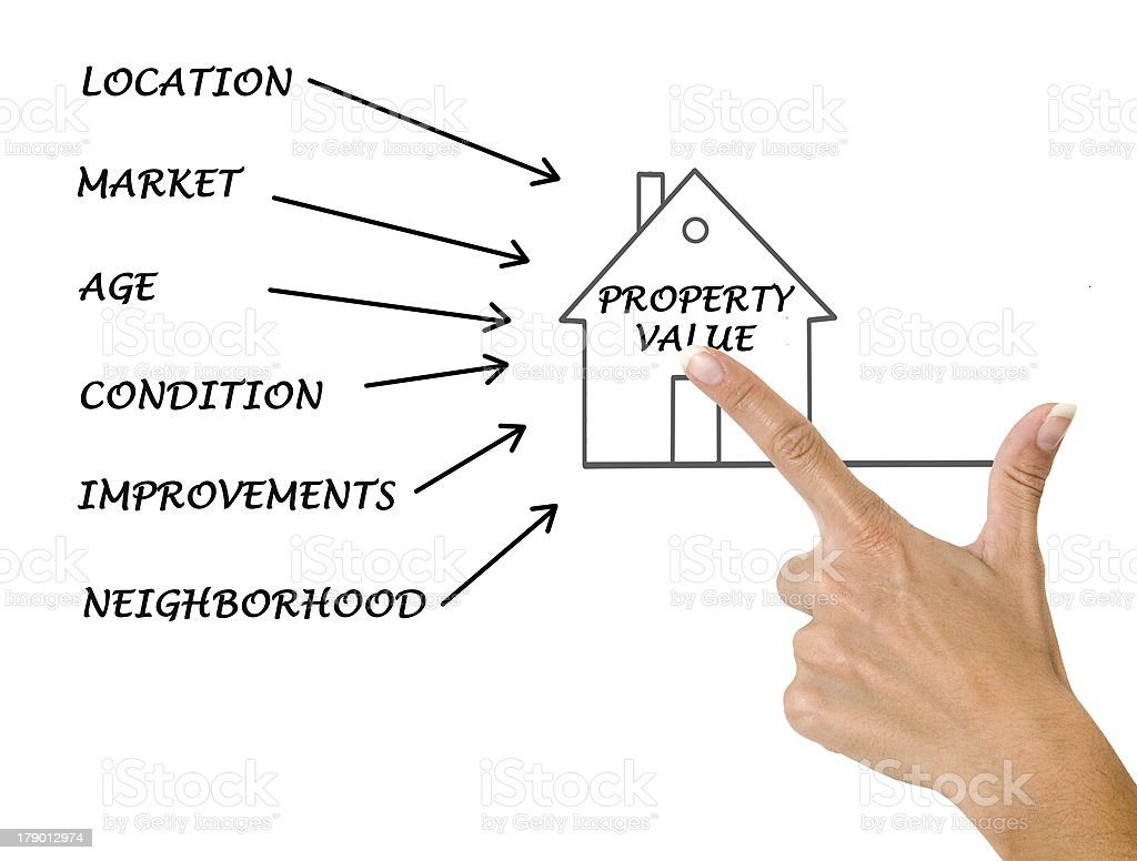 Drawing demonstrating all the pieces of a property's value royalty-free stock photo