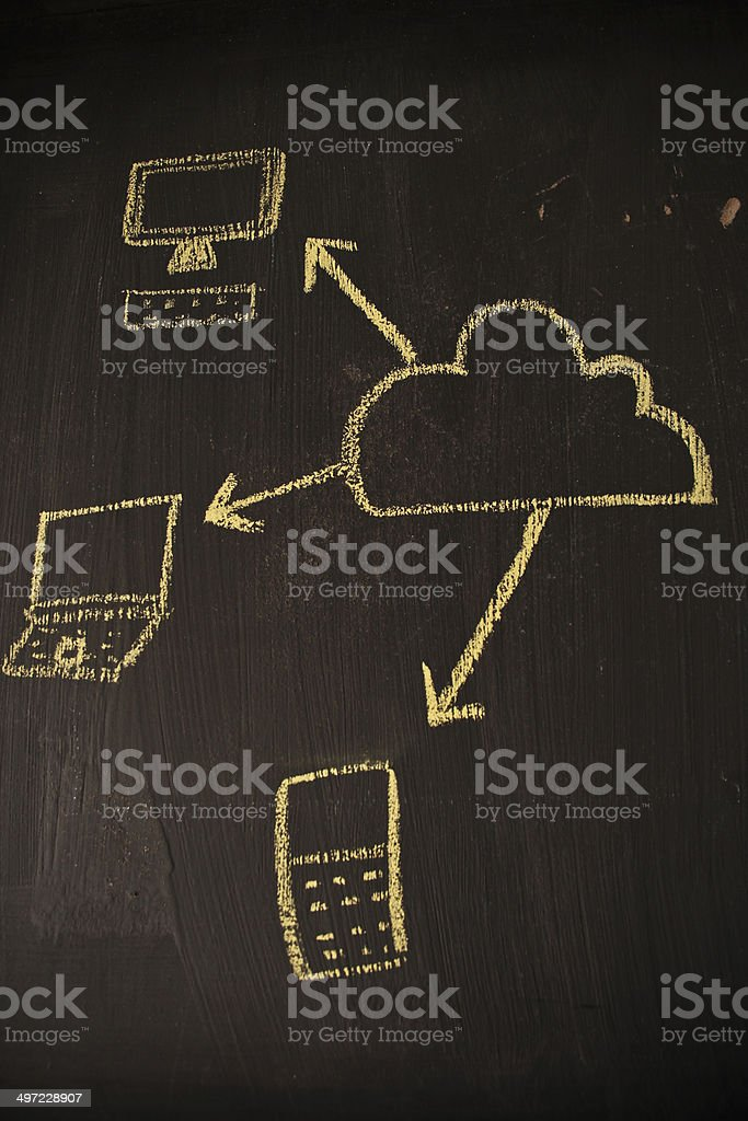 Drawing of clouds computing system royalty-free stock photo