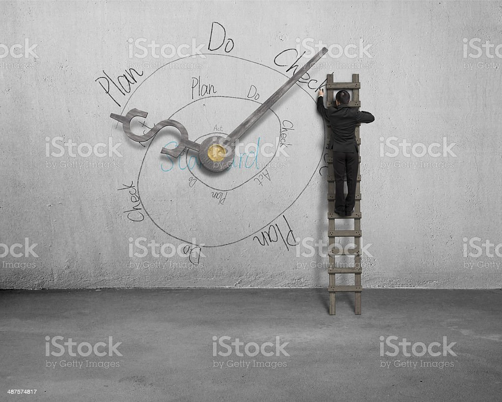 Drawing PDCA loop with clock hands on wall stock photo