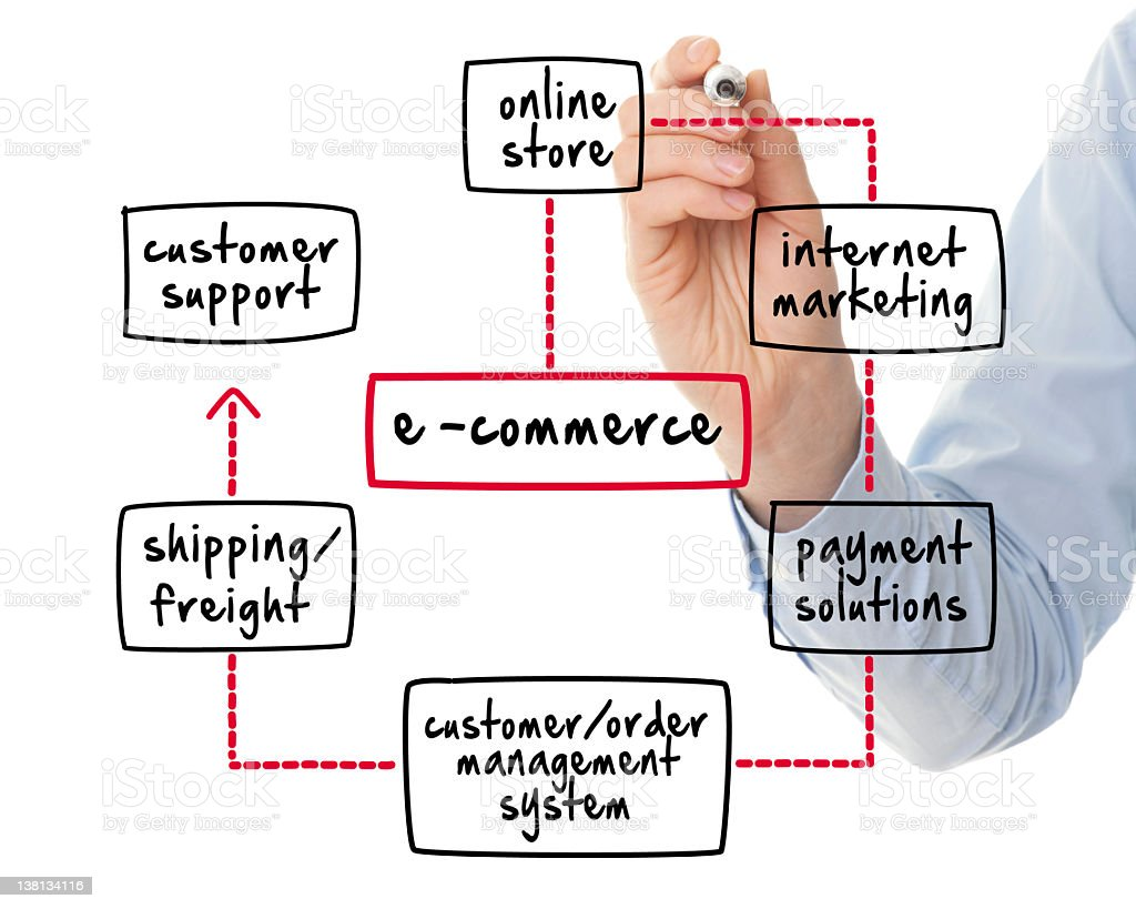 e-commerce online shopping web royalty-free stock photo