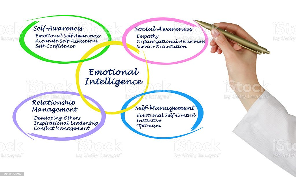Emotional Intelligence stock photo