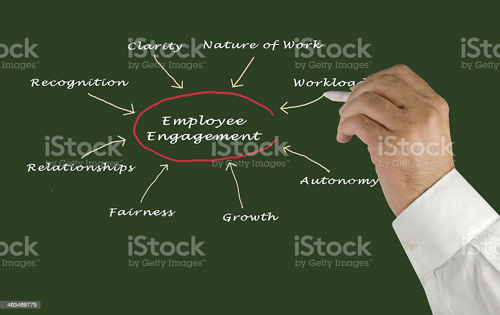 Employee engagement concept with the hand drawing a pointer stock photo