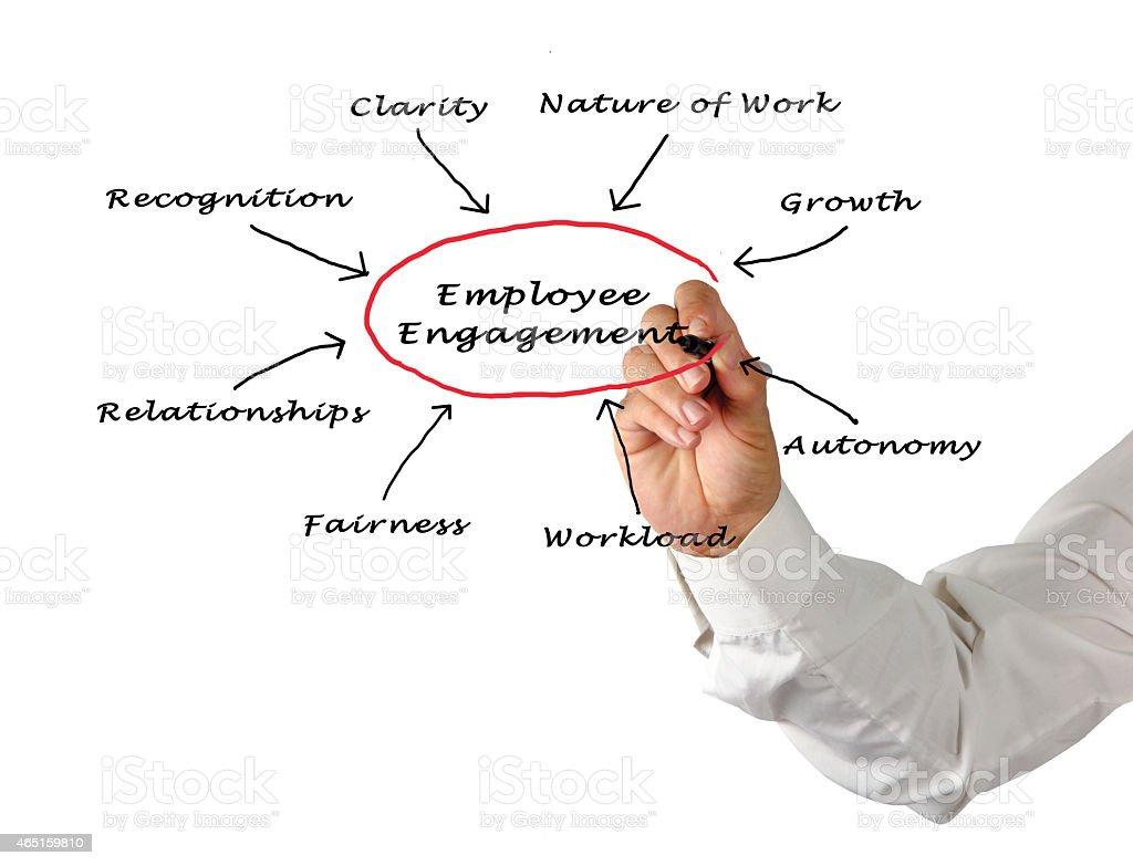 employee engagement stock photo