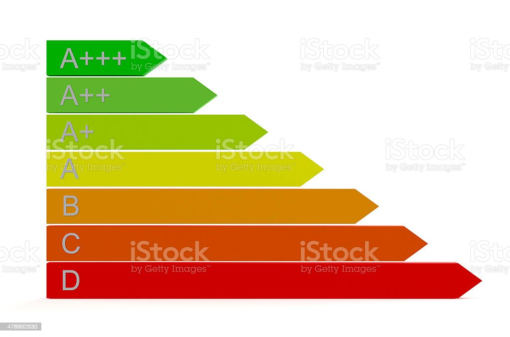 Energy efficiency rating scale stock photo