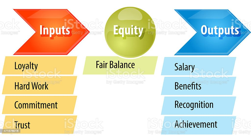 Equity theory business diagram illustration vector art illustration