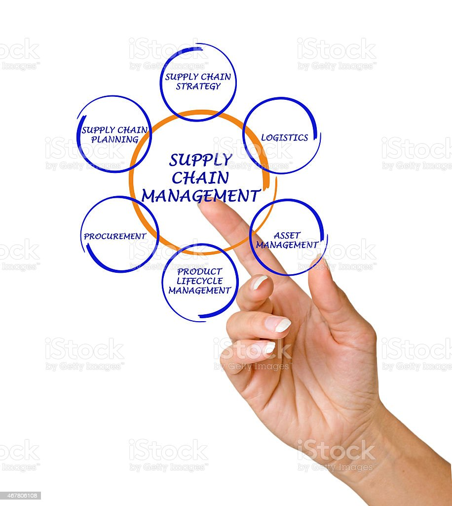 Finger pointing to diagram of supply chain management stock photo