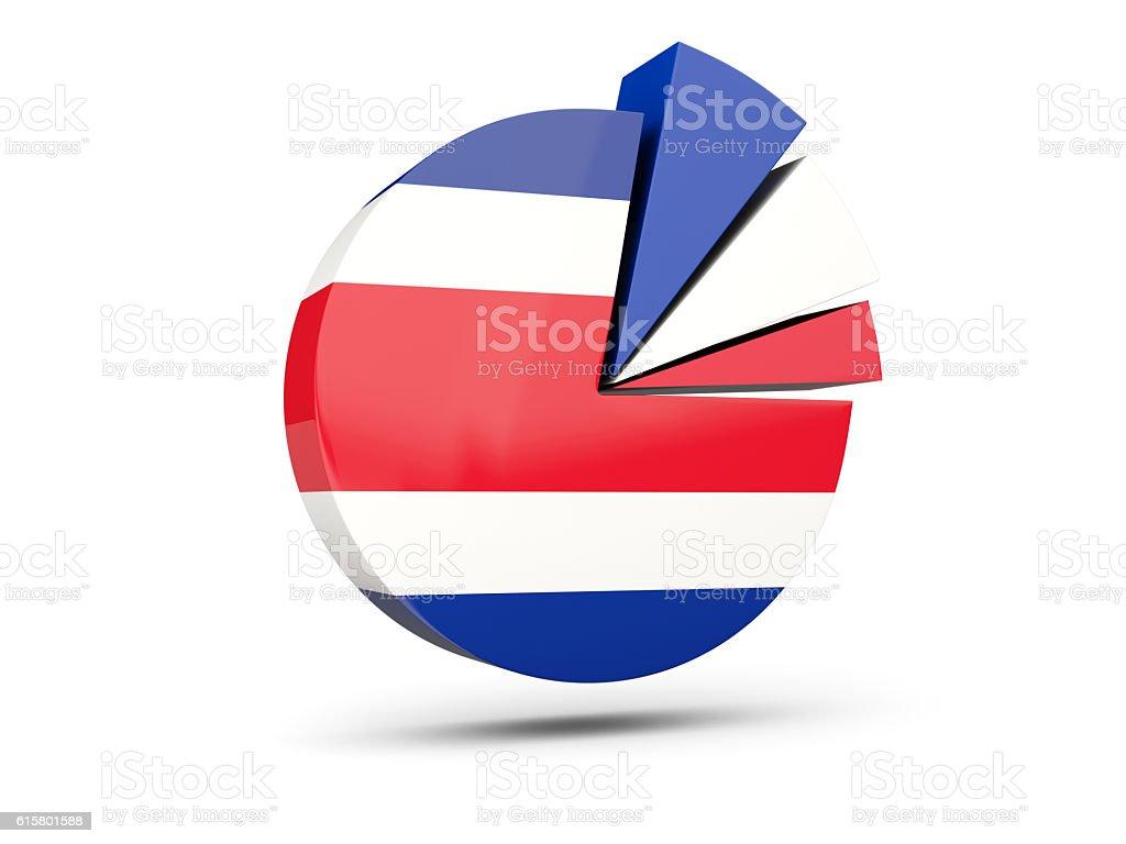 Flag of costa rica, round diagram icon stock photo