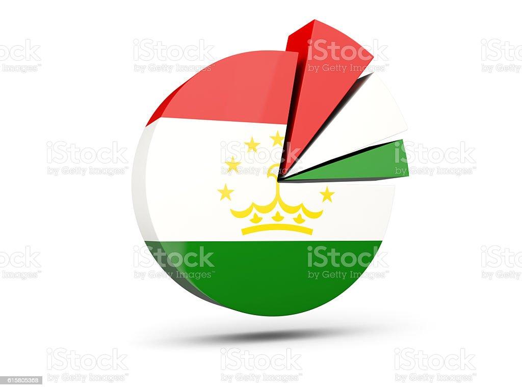 Flag of tajikistan, round diagram icon stock photo