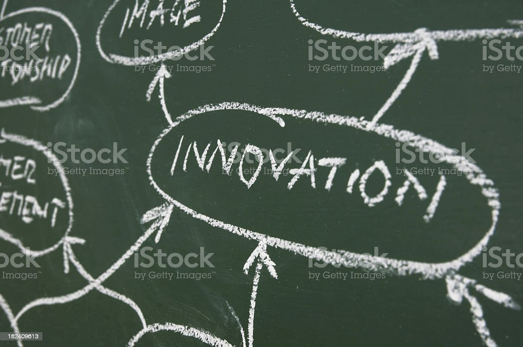 flow chart on a blackboard royalty-free stock photo
