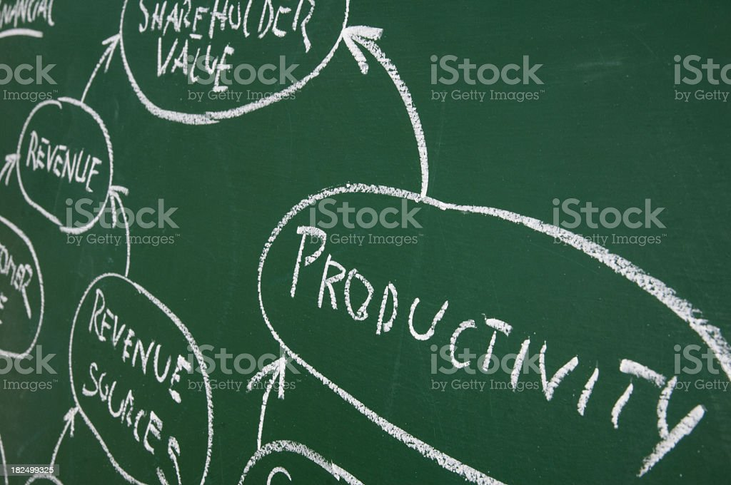 A flow chart written on a chalk board royalty-free stock photo