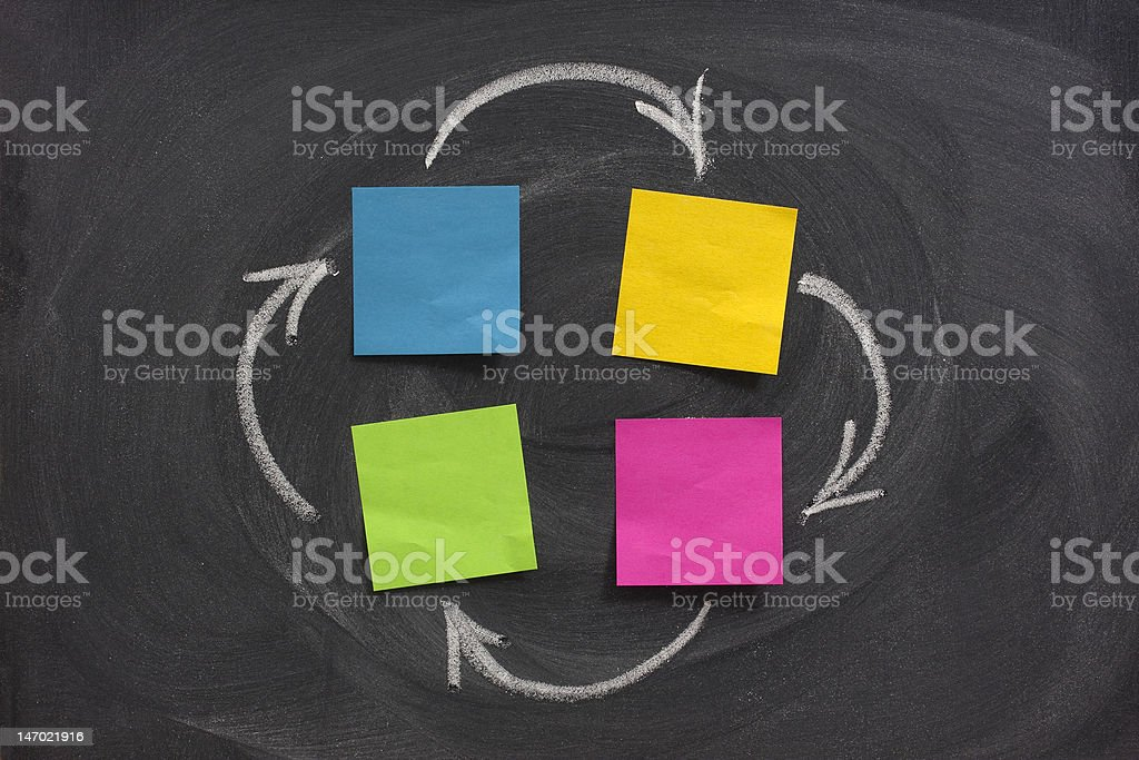 flow diagram with four blank boxes on blackboard royalty-free stock photo