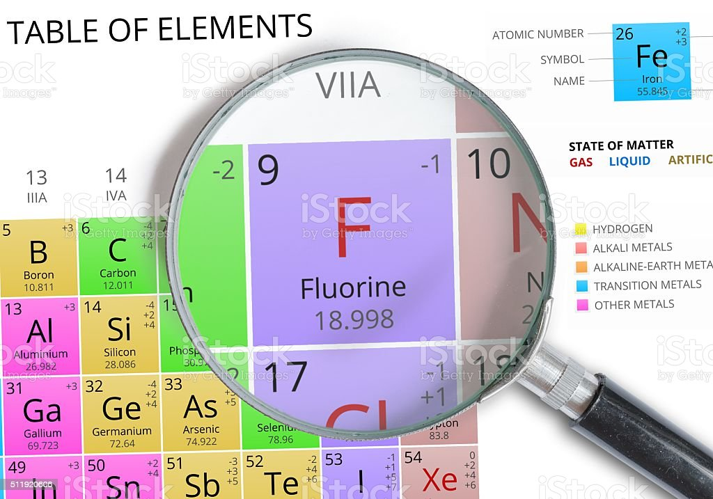 Fluorine - Element of Mendeleev Periodic table magnified with magnifier stock photo
