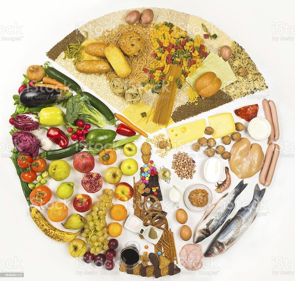 Food pyramid in circle stock photo