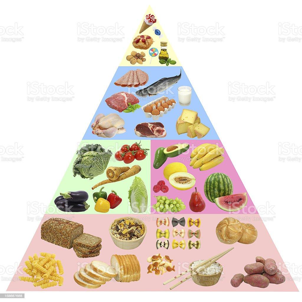 Food pyramid royalty-free stock photo