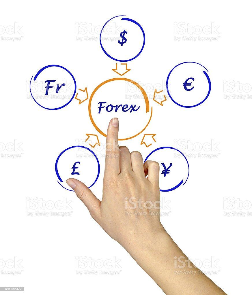 Forex diagram royalty-free stock photo