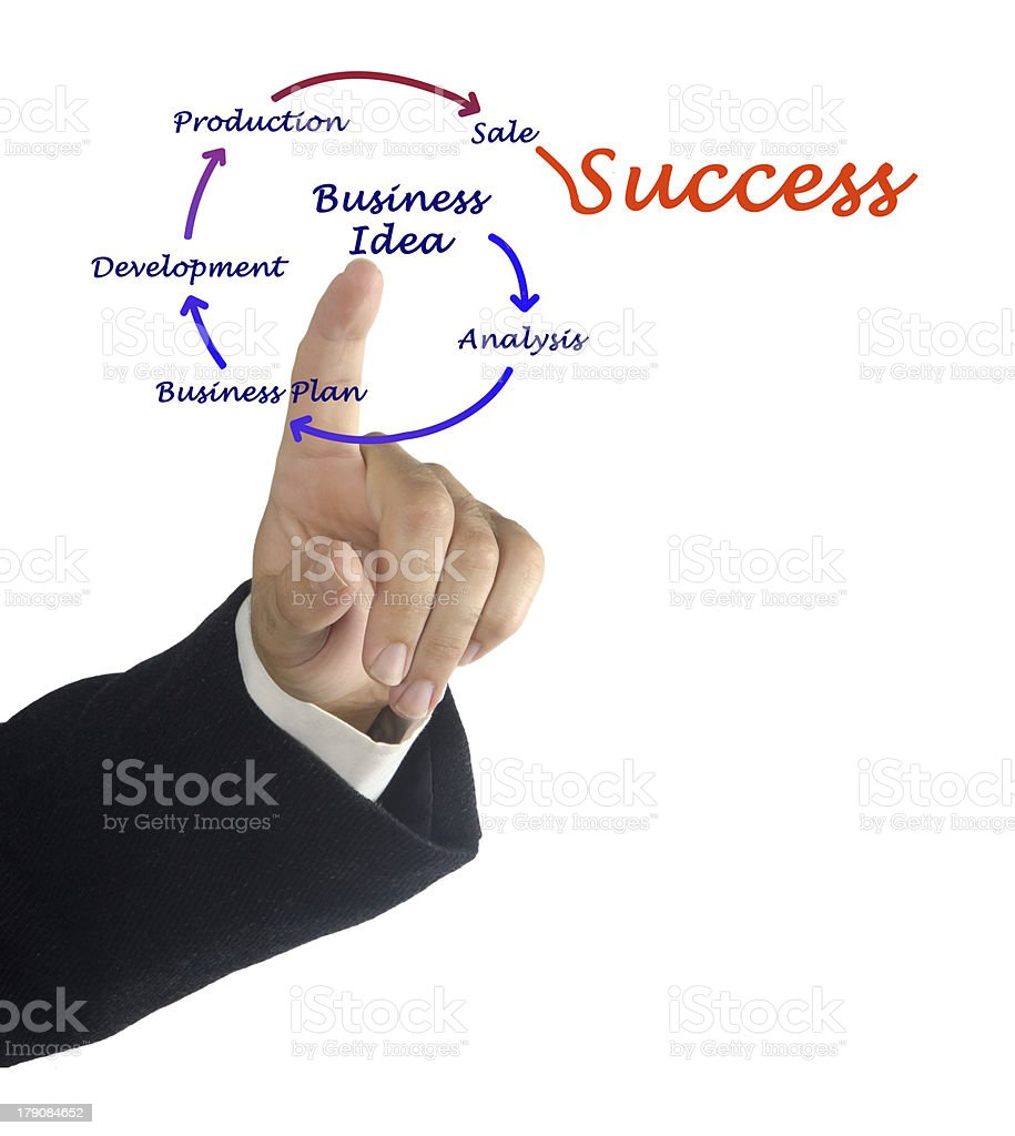 From business idea to sucess royalty-free stock photo