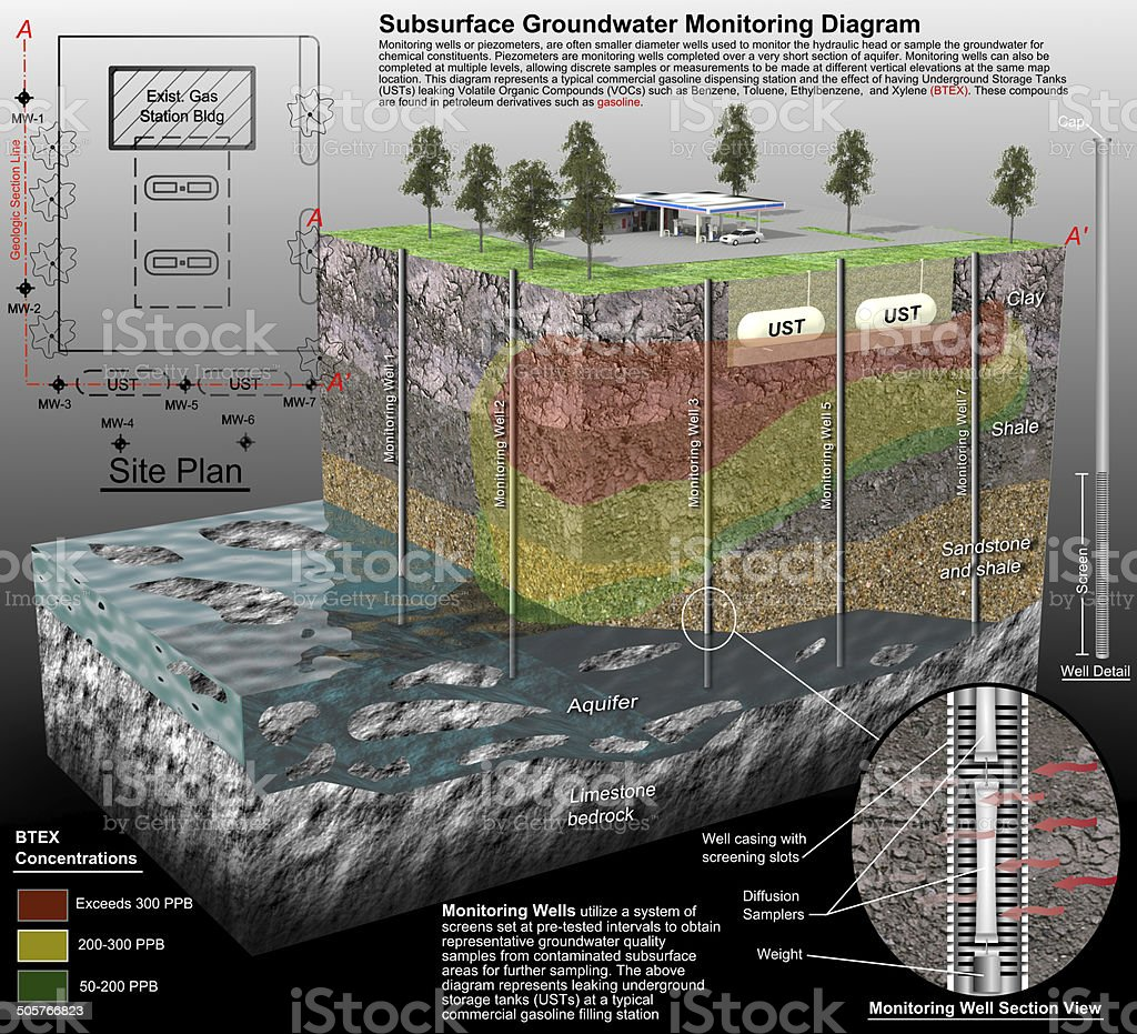 Geologic Cross-Section With Leaking Storage Tanks stock photo
