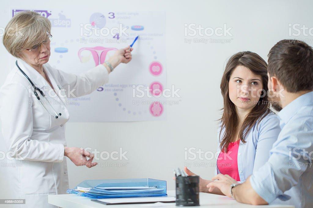 Gynecologist using in vitro scheme stock photo