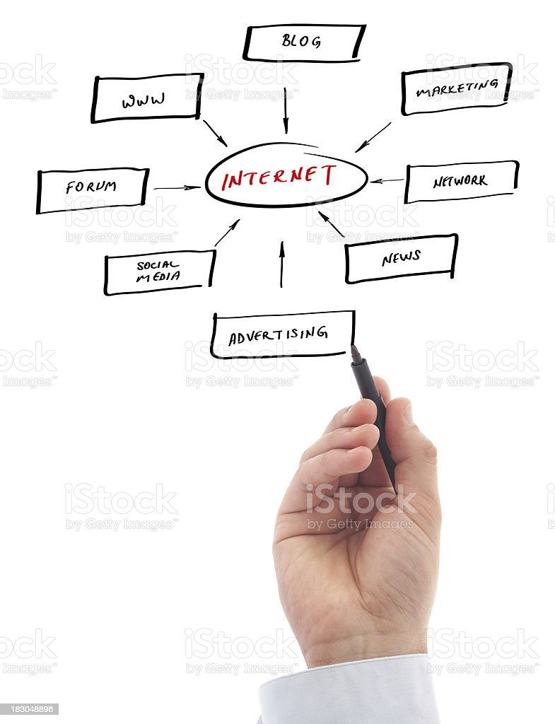hand is writing possibilities of internet on whiteboard royalty-free stock photo