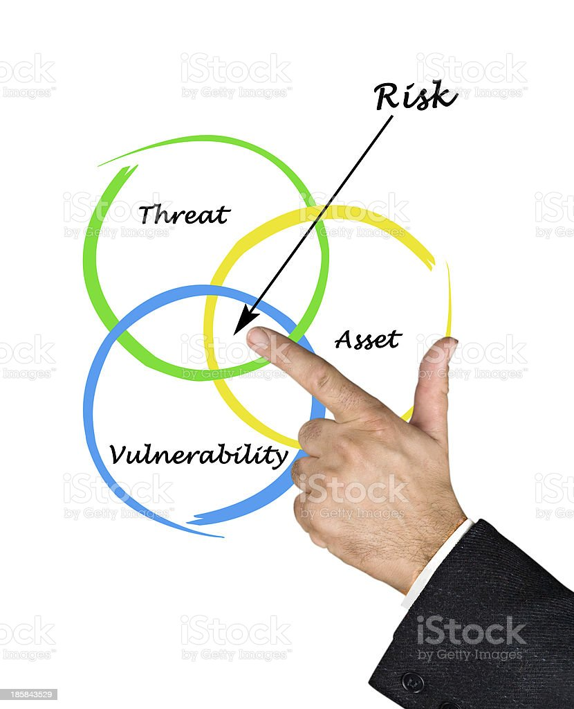 Hand pointing to a Venn diagram of risk royalty-free stock photo