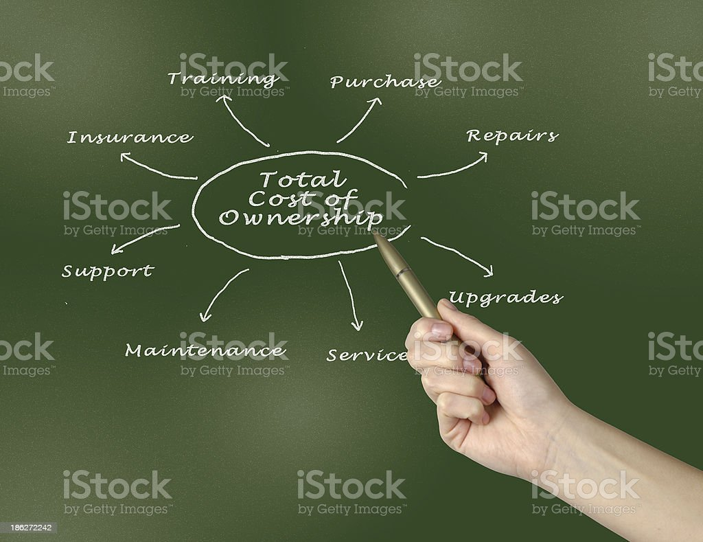 Hand pointing to board with total cost of ownership design stock photo