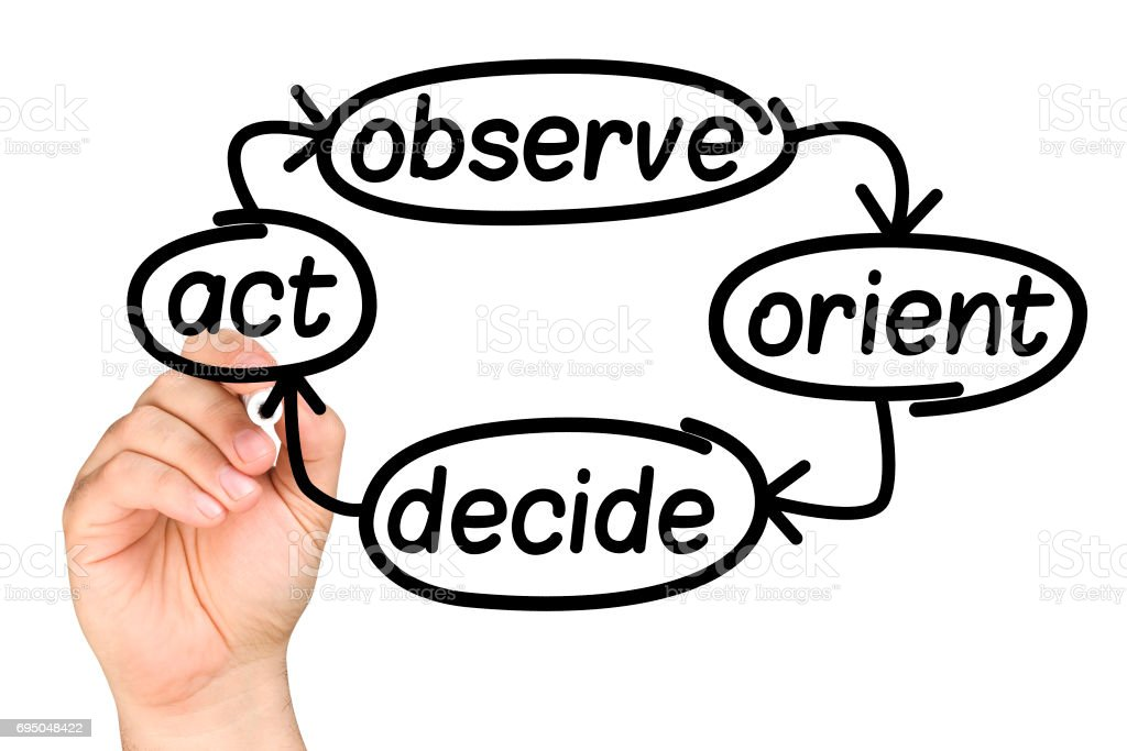 hand writing business decision making process OODA loop Observe Orient Decide Act on clear glass whiteboard isolated stock photo