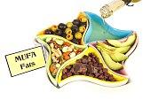 Healthy MUFA Fats