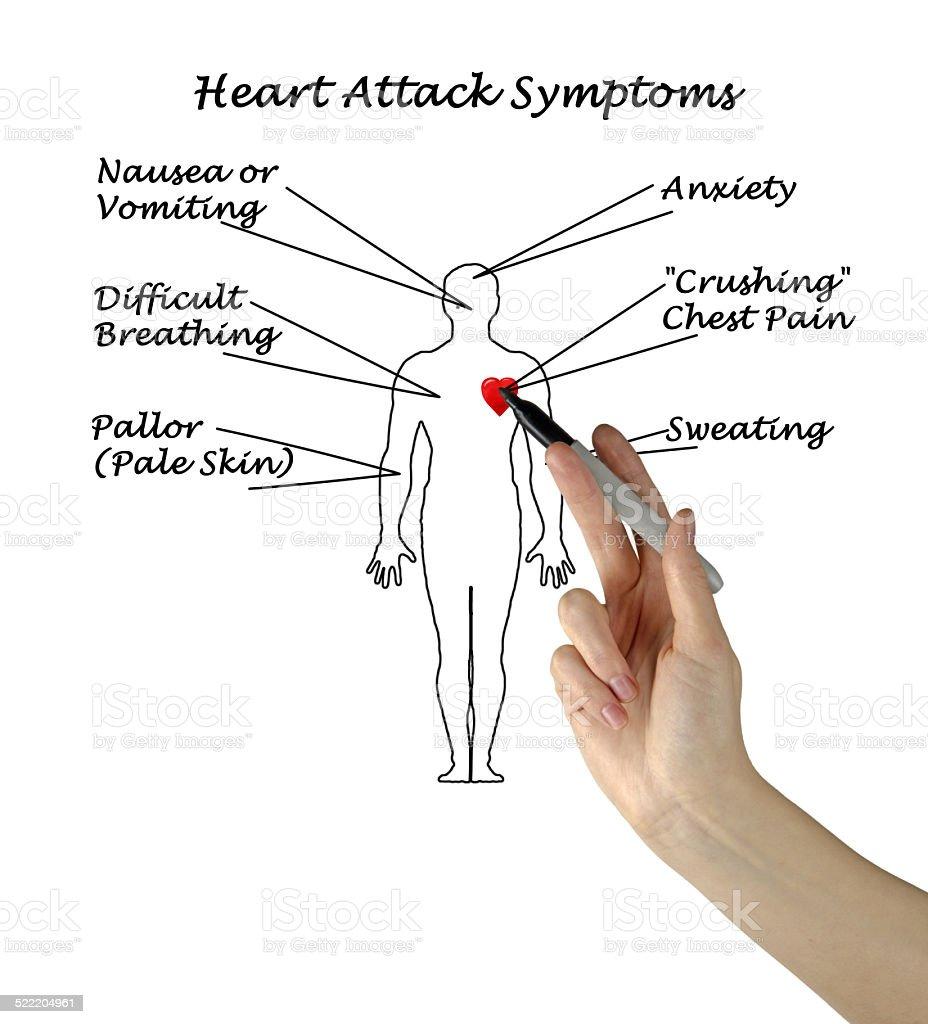 Heart Attack Symptoms stock photo