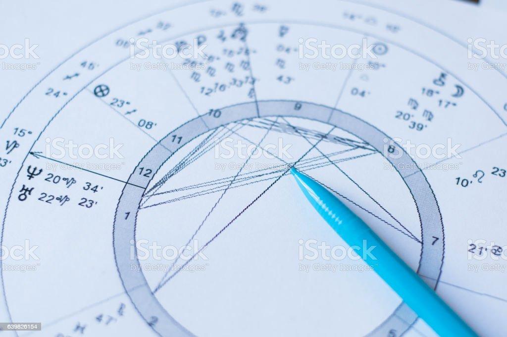 Horoscope chart. Horoscope wheel chart on white paper. stock photo