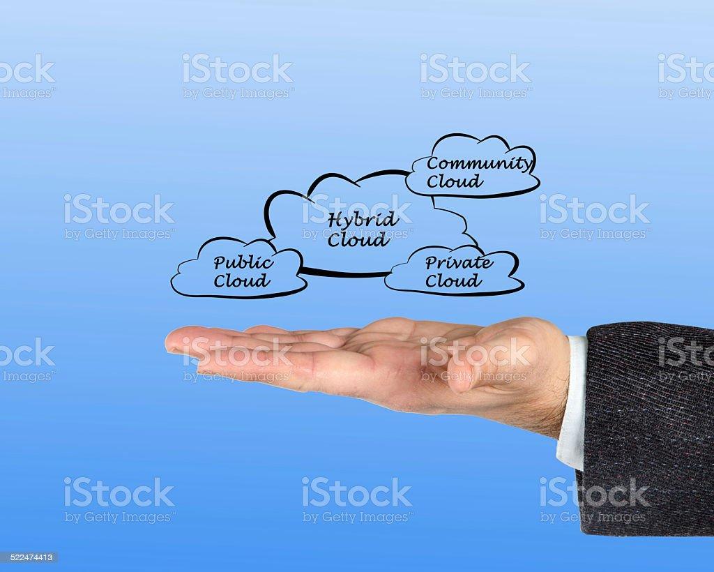 Hybrid cloud stock photo