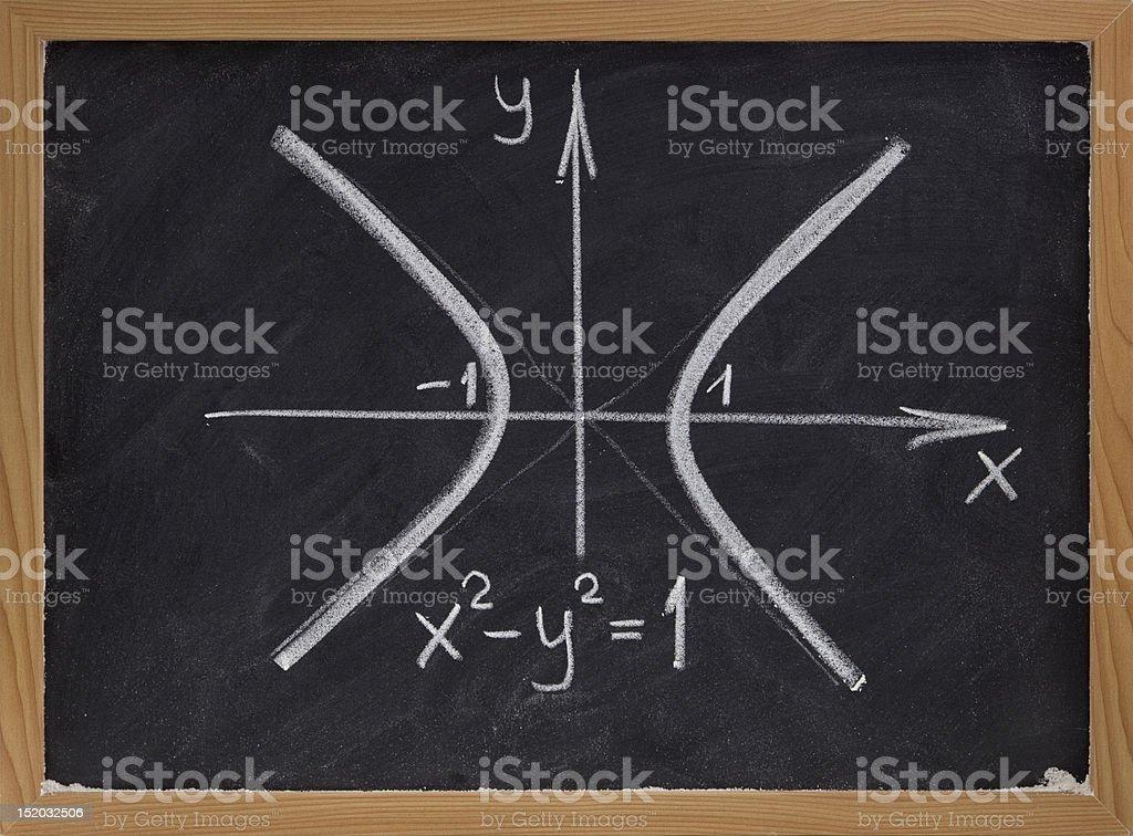 hyperbola curve on blackboard royalty-free stock photo