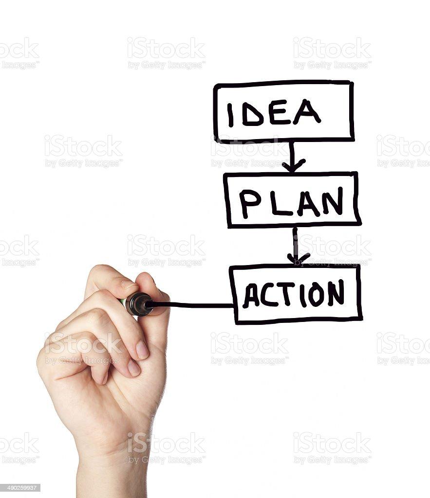 idea plan action stock photo