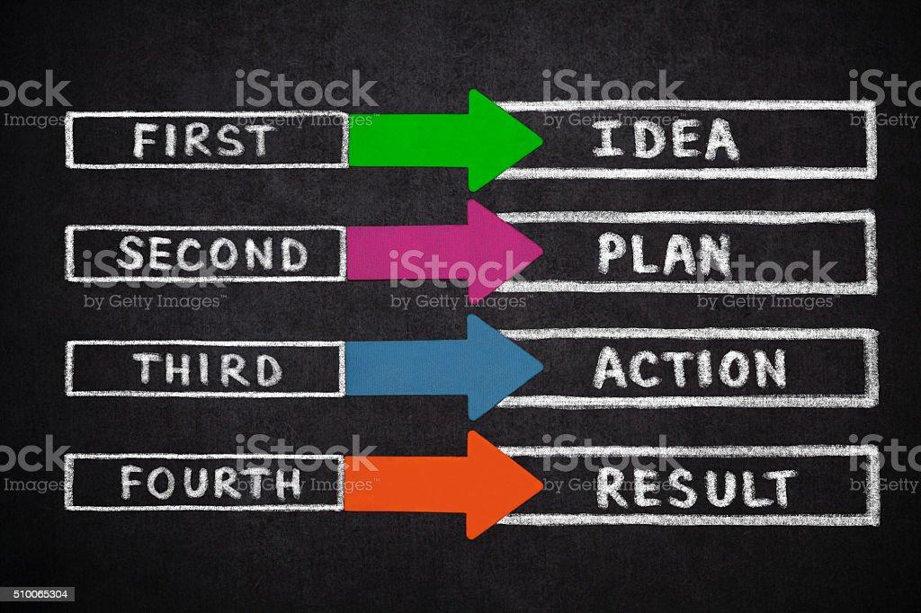 Idea, Plan, Action, Result stock photo