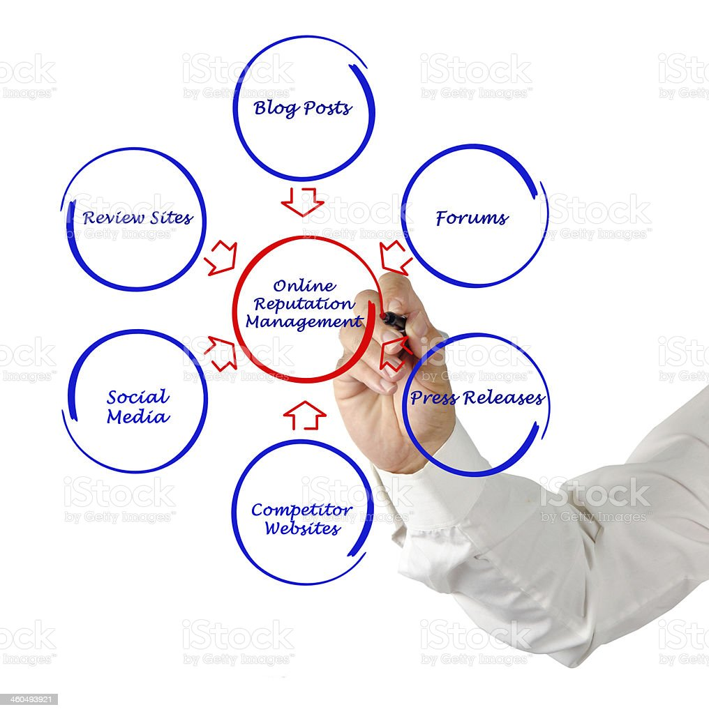 Image of elements adding to online reputation management stock photo