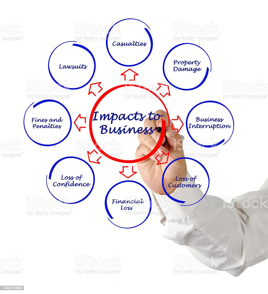 Impacts to business stock photo
