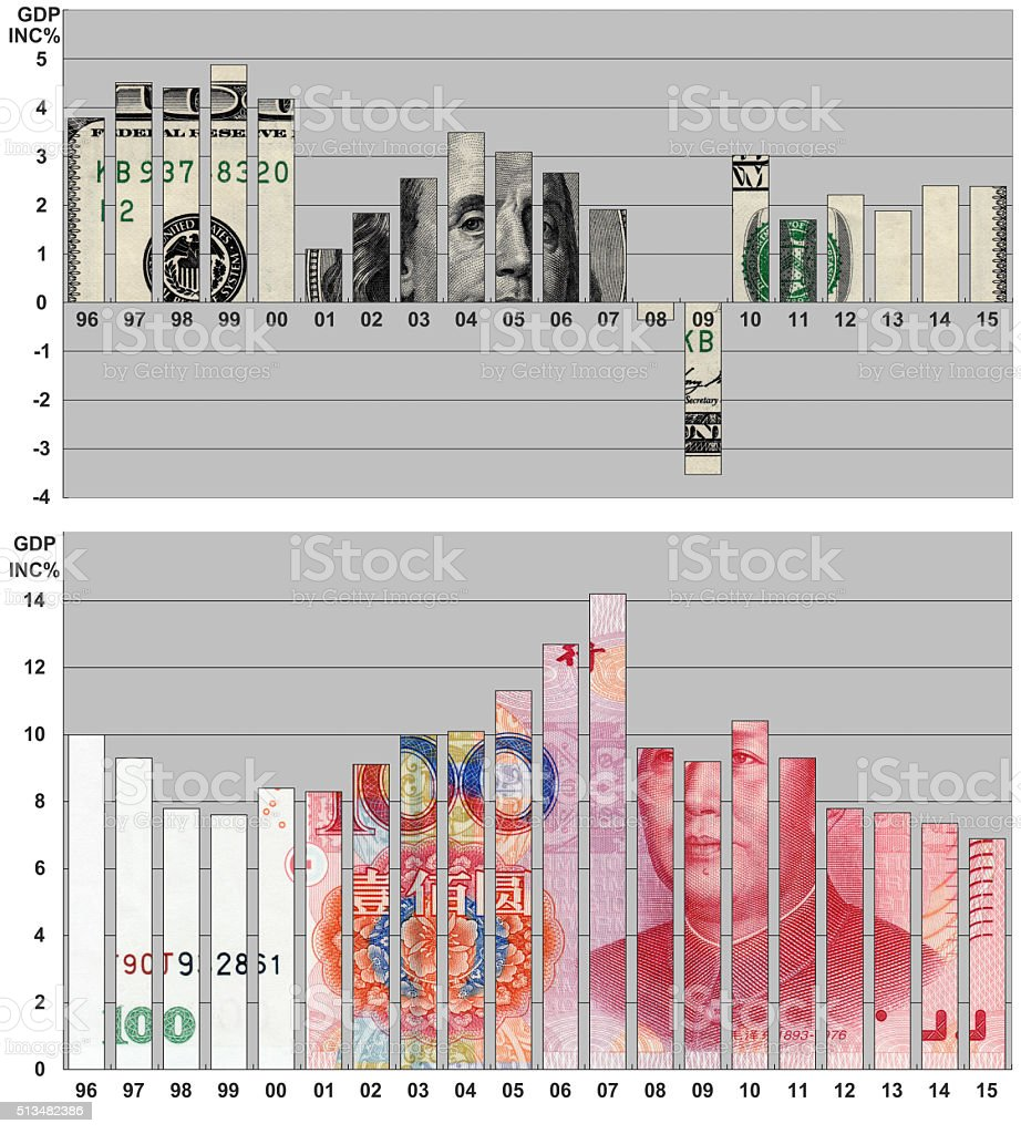 GDP increase percentage of the US and China stock photo